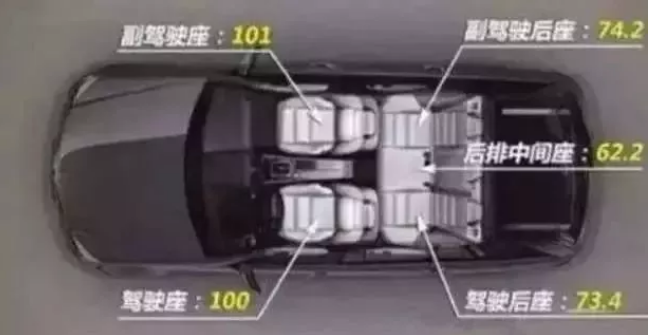 你知道坐车哪个位置最安全吗?